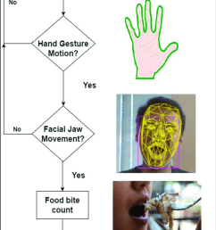 flow chart of proposed project the kinect xbox one sensor camera is connected and integrated into [ 743 x 1767 Pixel ]
