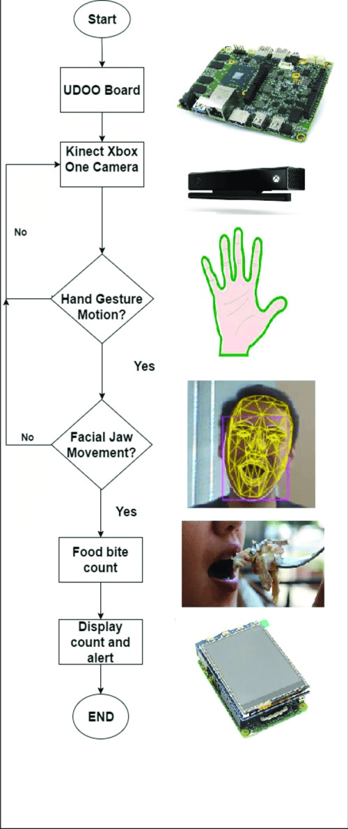 small resolution of flow chart of proposed project the kinect xbox one sensor camera is connected and integrated into