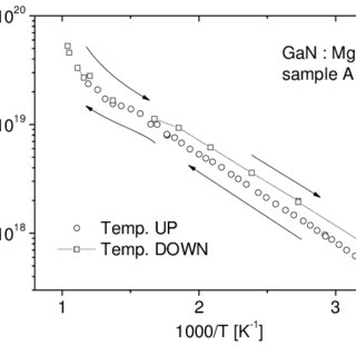(PDF) High Temperature Annealing of MBE-grown Mg-doped GaN