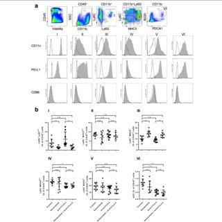 (PDF) The MEK inhibitor selumetinib complements CTLA-4