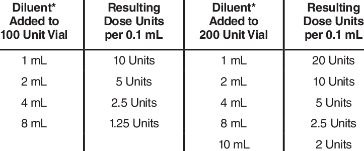 Dilution Instructions for BOTOX Vials (100 Units and 200 ...