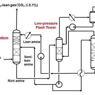(PDF) Tomakomai CCS Demonstration Project of Japan, CO 2