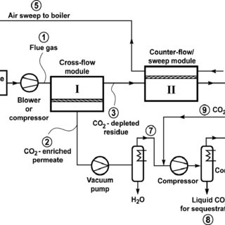(PDF) A Review of Post-combustion CO 2 Capture