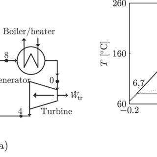 Graph of Thermal Efficiency (%) Vs Evaporation Temperature