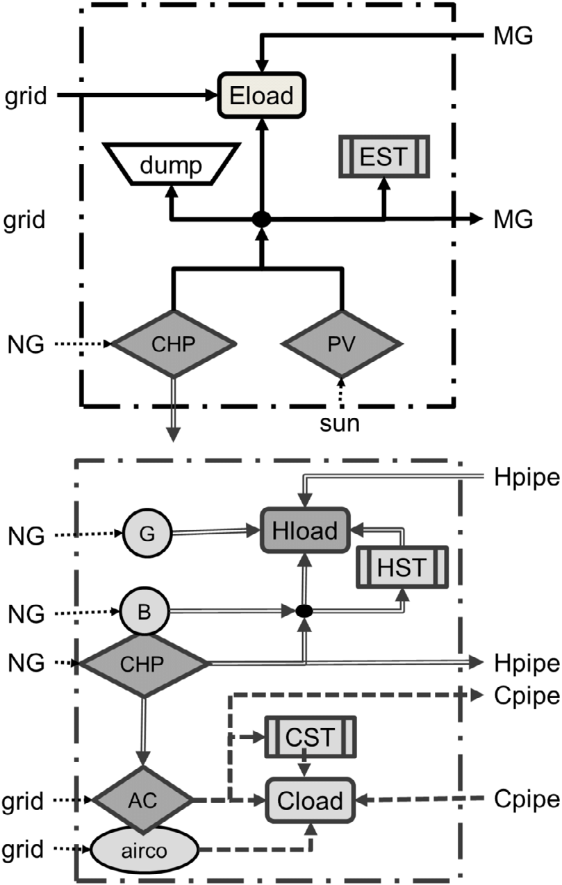 medium resolution of black box diagram of energy supply options ac absorption chiller b