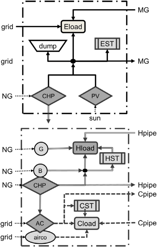 small resolution of black box diagram of energy supply options ac absorption chiller b