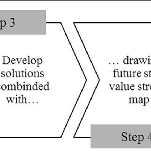 (PDF) Does Value Stream Mapping affect the structure