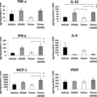 B16F10-sTAC tumor growth inhibition with DFMO and Trimer