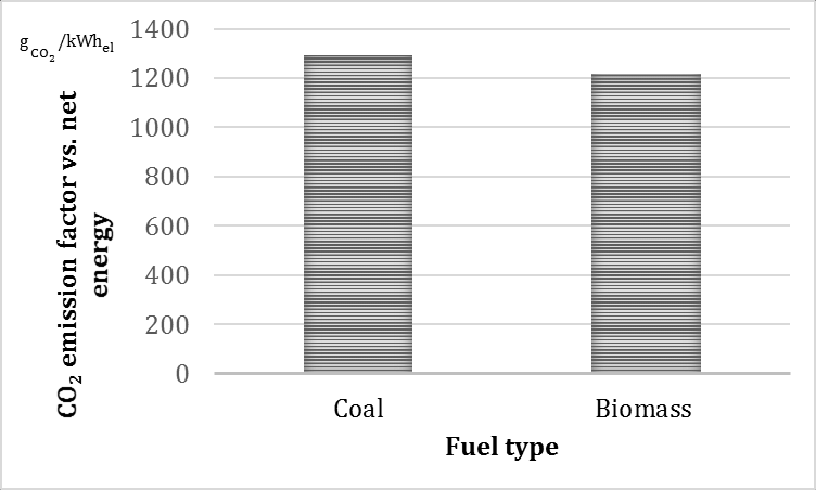 CO2 emission factor vs. net energy for coal and biomass