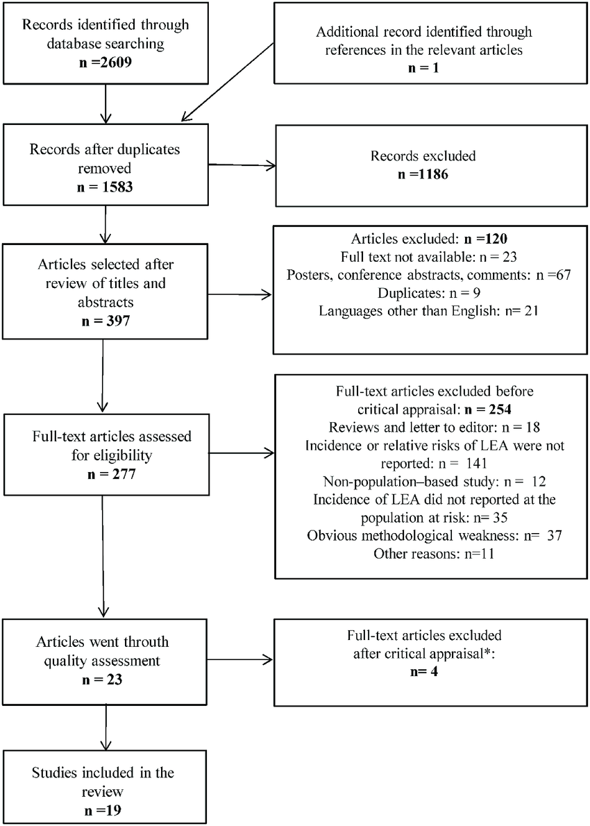 medium resolution of flowchart of the systematic review process the quality of the eligible studies was assessed