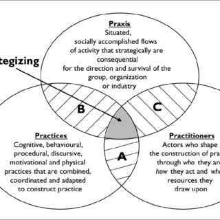Conceptual framework to analyse strategy as practice