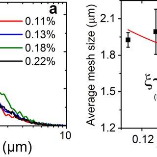 (PDF) Revealing and Quantifying the Three-Dimensional Nano