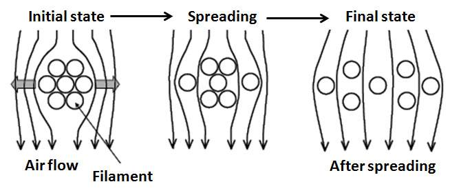 11: Schematic diagram to show the spreading process using