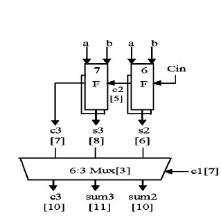 Block Diagram Of BCD To Excess 3 Code Converter The bit