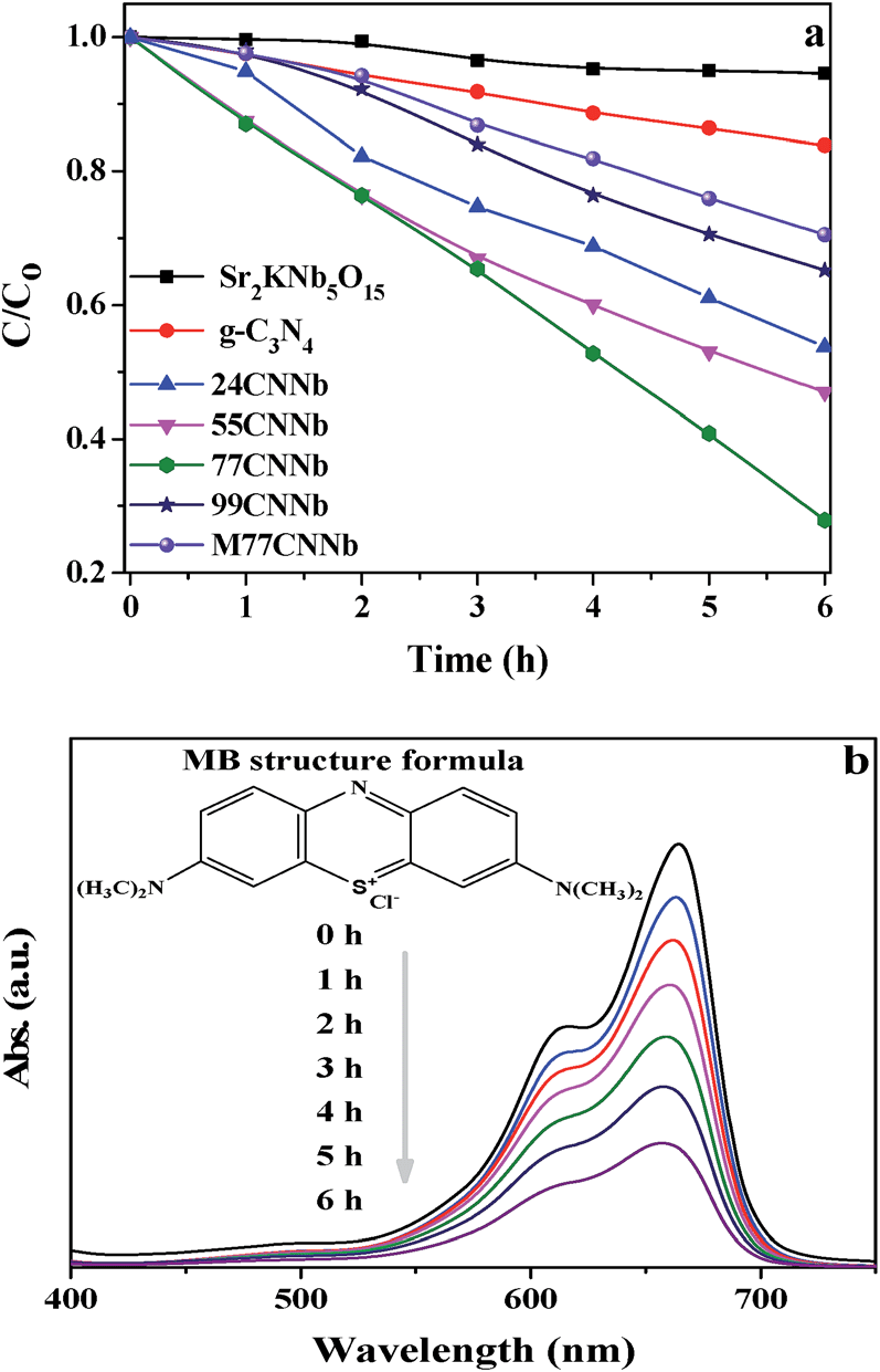 hight resolution of  a photodegradation of mb under visible light l 400 nm irradiation