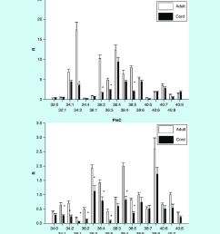 umbilical cord serum levels of phosphatidylcholines and choline plasmalogens mean sd the nomenclature [ 850 x 963 Pixel ]
