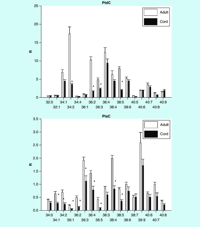 medium resolution of umbilical cord serum levels of phosphatidylcholines and choline plasmalogens mean sd the nomenclature