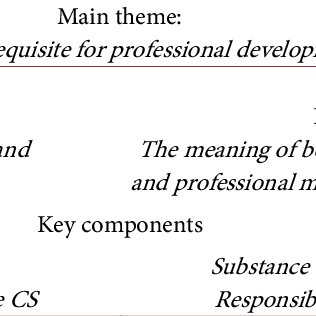 (PDF) Reflection as a Skill-Clinical Supervision as a
