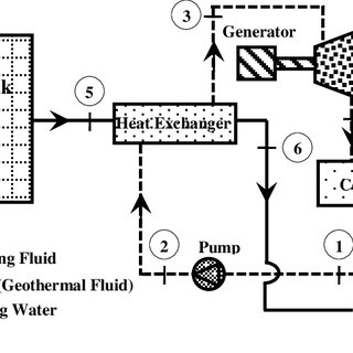 Temperature profiles for the reference heat exchanger. a