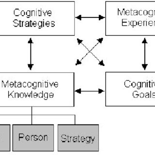 (PDF) Using Metacognitive Strategies to Improve Reading