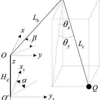 The schematic block diagram of the generator excitation