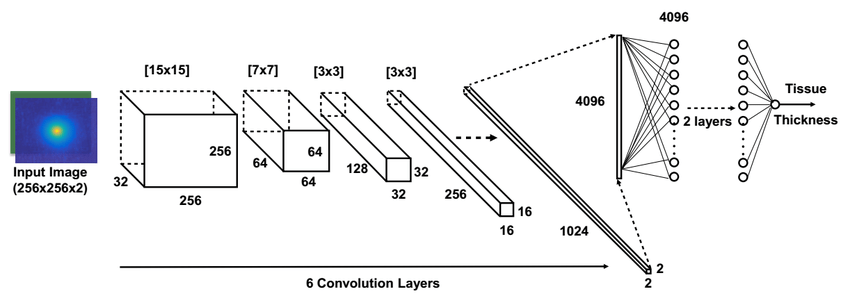 Proposed CNN architecture: it consists of six convolution