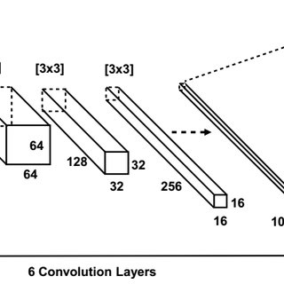 (PDF) Deep convolutional neural network approach for