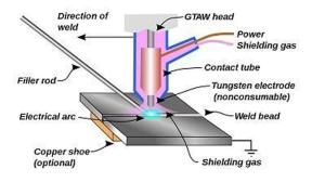 Schematic Diagram of TIG welding process   Download
