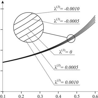 Dimensionless pressure distribution in the spherical