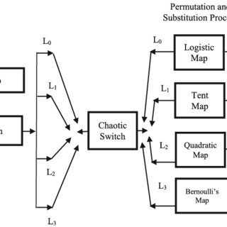 (PDF) Speech encryption using chaotic shift keying for