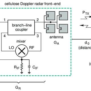 Block diagram of the radar sensor. The circuit uses a