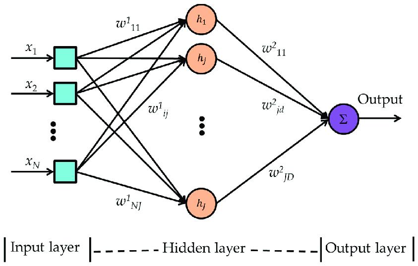 Multilayer perceptron neural network block diagram. i is