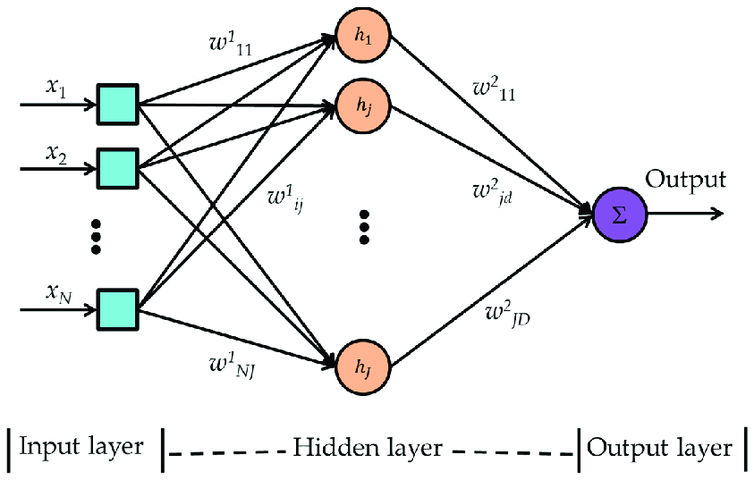 Multilayer perceptron neural network block diagram. i is