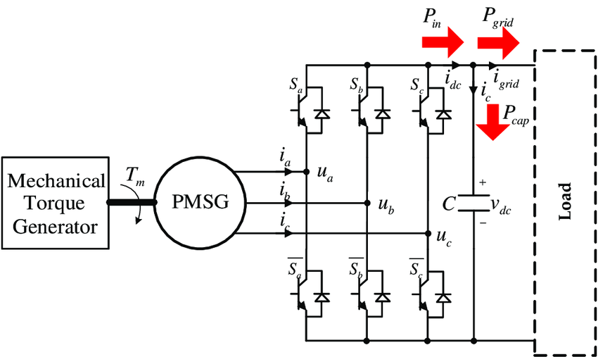 The permanent magnet synchronous generator (PMSG) power