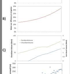 endogenous drivers a irrigation water source b irrigation sagacity download scientific diagram [ 701 x 1279 Pixel ]