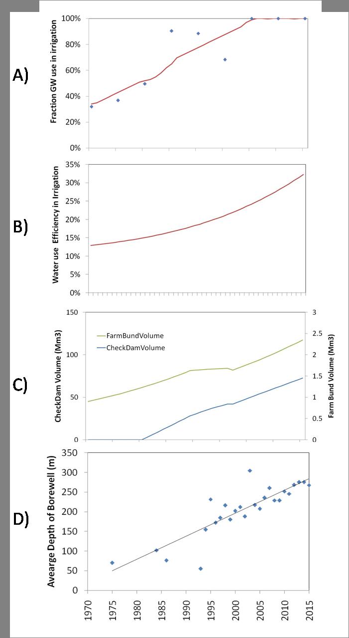 medium resolution of endogenous drivers a irrigation water source b irrigation sagacity download scientific diagram