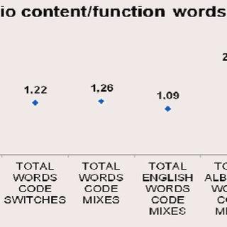 (PDF) Speech Production of Trilingual Children: A Study on