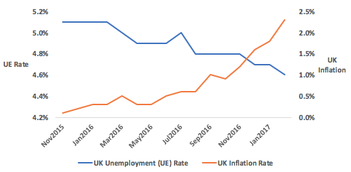 UK unemployment and UK inflation rate trends (Sept. 2015