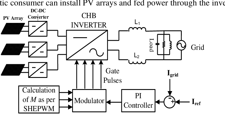 Block Diagram of proposed system to grid connected system