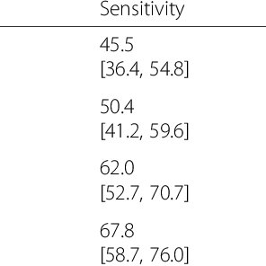 (PDF) Moderate sensitivity and high specificity of
