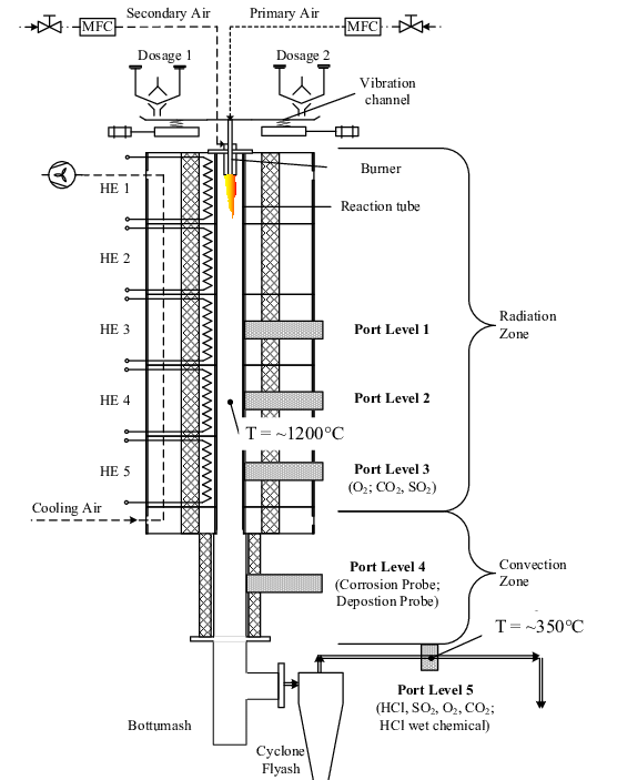 Schematic of used entrained flow reactor of Technical