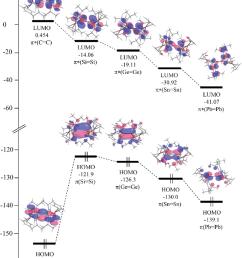 calculated frontier molecular orbitals for the e tip fc e 14 [ 850 x 1109 Pixel ]