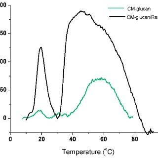 (PDF) Behind Resveratrol Stabilization by