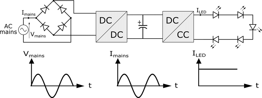 A boost-buck AC LED driver. The bridge rectifier and first