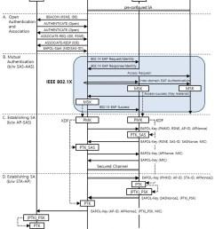 authentication sequence diagram [ 850 x 1099 Pixel ]