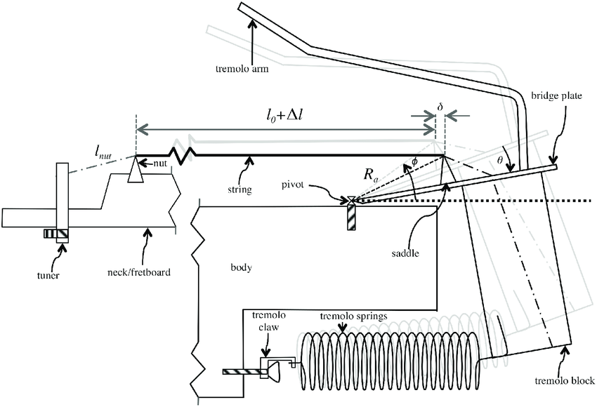 Cross-section of an electric guitar showing the operation