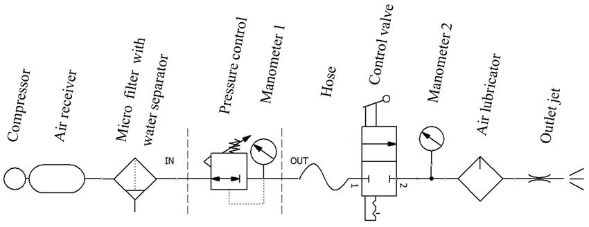 Pneumatic wiring diagram for experimental measurement of