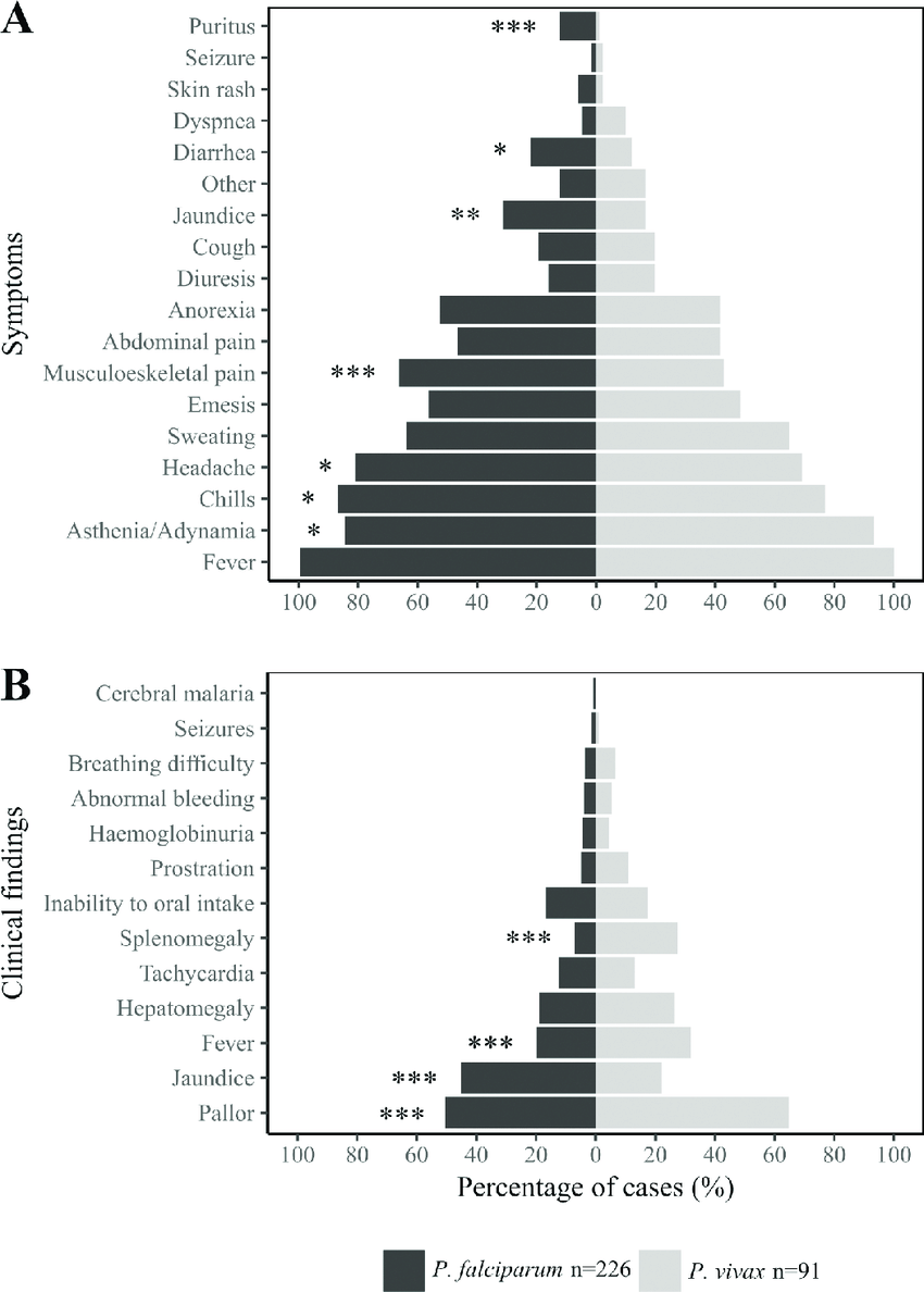 hight resolution of percentages of malaria patients that reported every symptom a or presented with the listed clinical findings b are shown