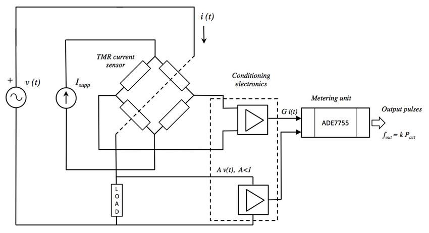 General block diagram of the TMR-based energy meter