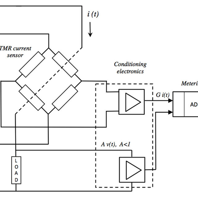(PDF) Electronic Energy Meter Based on a Tunnel